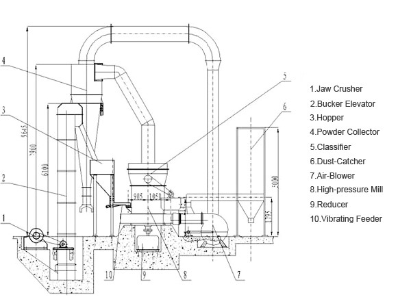 barite grinding plant
